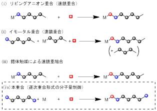 逐次重合 - Step-growth polymer...
